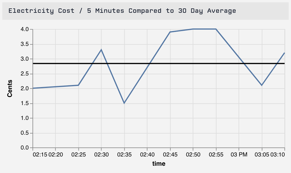 Layered Time Series Line Chart with Gauge as Average Line