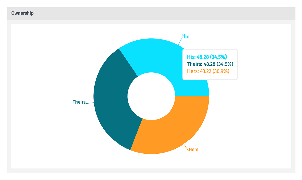 pie chart | dashboards | losant documentation