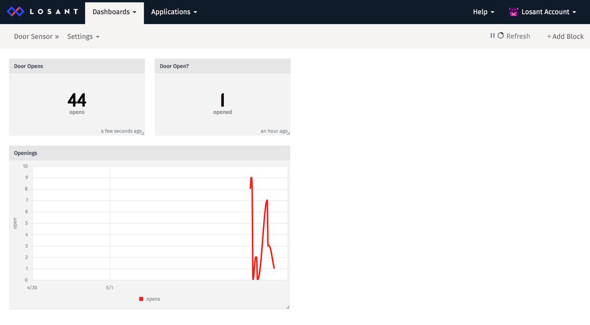 Dashboard with Time Series