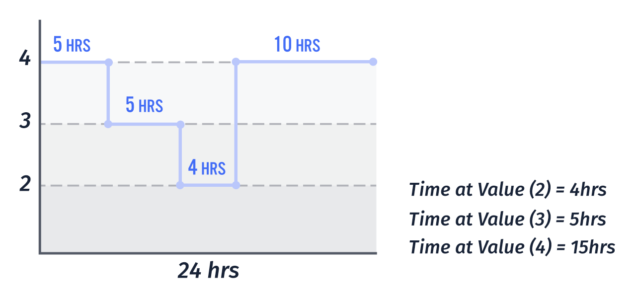Time at Value Diagram