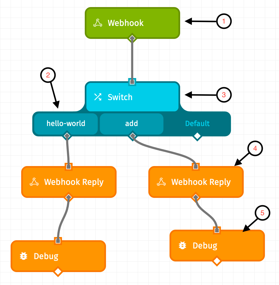 Workflow Anatomy