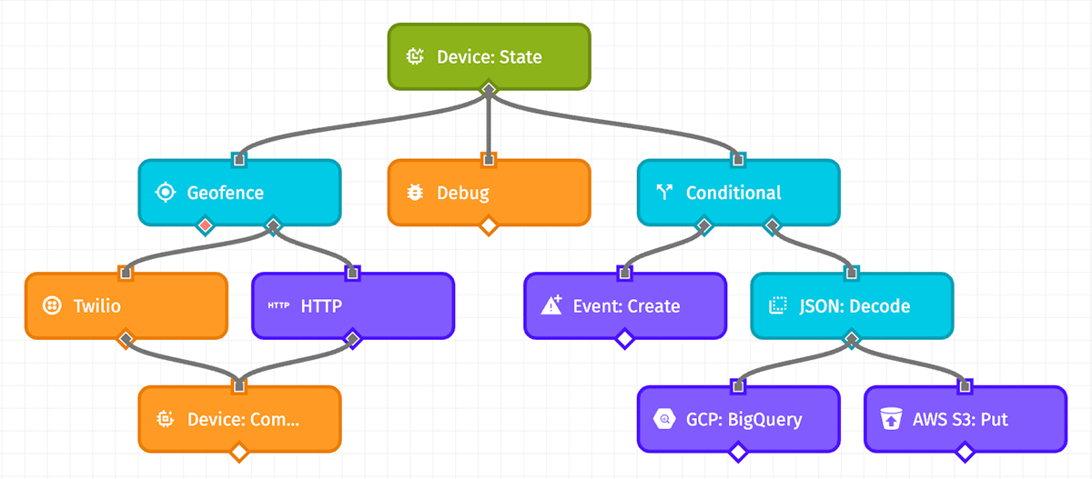 Workflow Stats Example